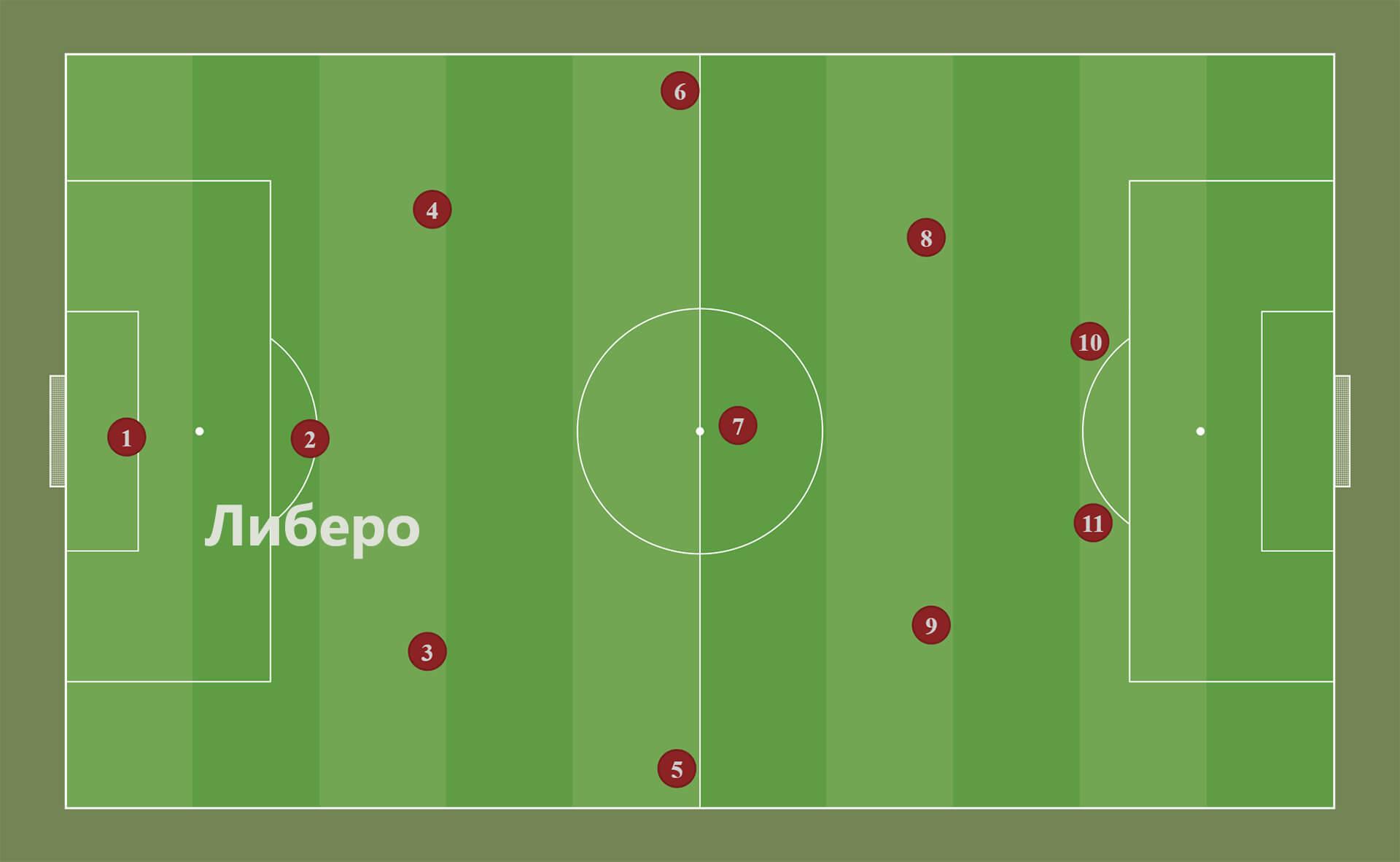 Либеро в футболе: схема.
