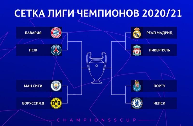 Пример сетки плей-офф в Лиге чемпионов.
